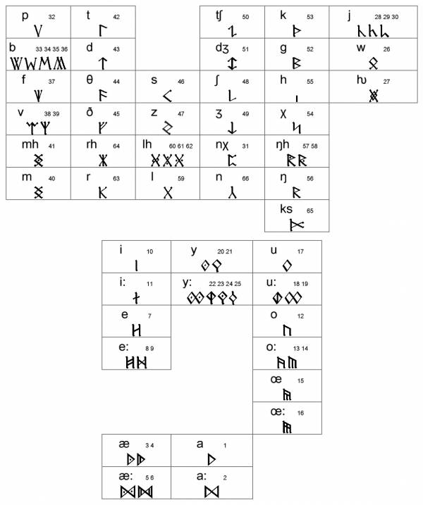 Gondolinic Runes Table