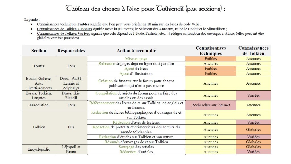 [Image: tableau_des_choses_a_faire_pour_tolkiendil_1.2.jpg]